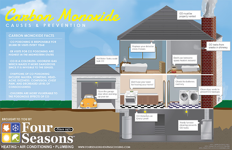 Winter weather woes include the increased risk of carbon monoxide poisoning in the home.