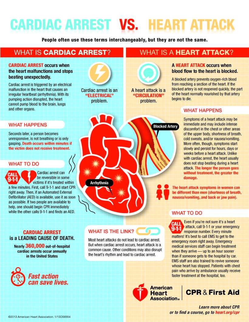 Sign up today free cpraed certification heartattack vs cardiacarrest flyer xflitez Choice Image